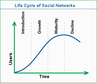 the life cycle of a social network
