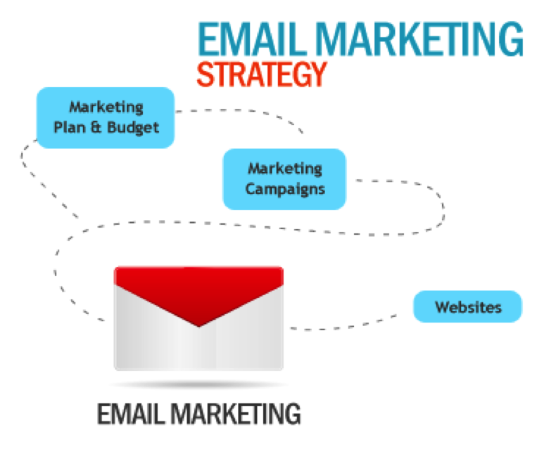 email-marketing-strategies-for-more-effective-results1